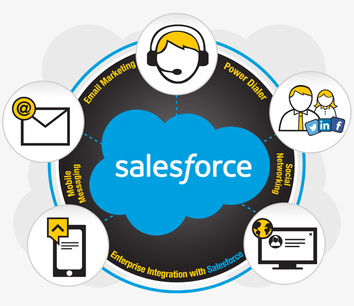 Enterprise Integration with Salesforce