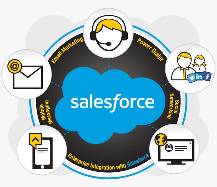 Enterprise Integration with Salesforce