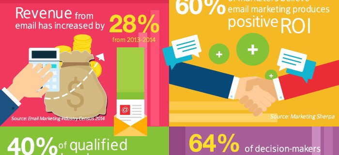 7 Stats That Proves Email Marketing Is Still The MOST Reliable Channel