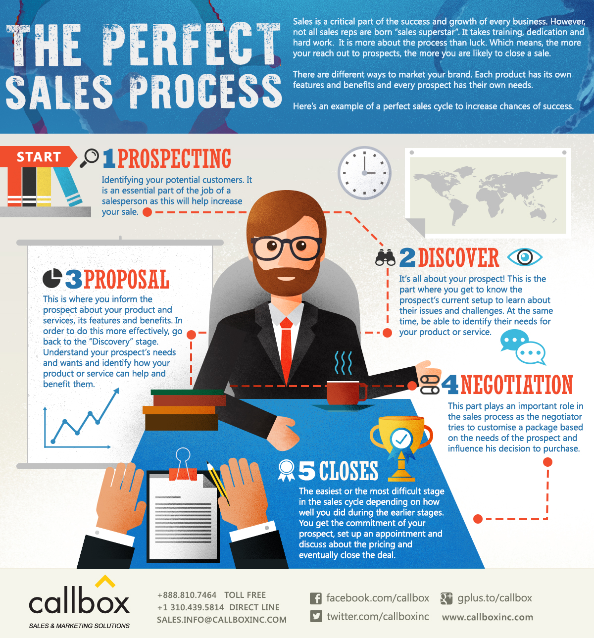 The Perfect Sales Process