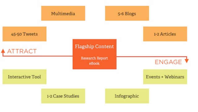 content marketing wheel