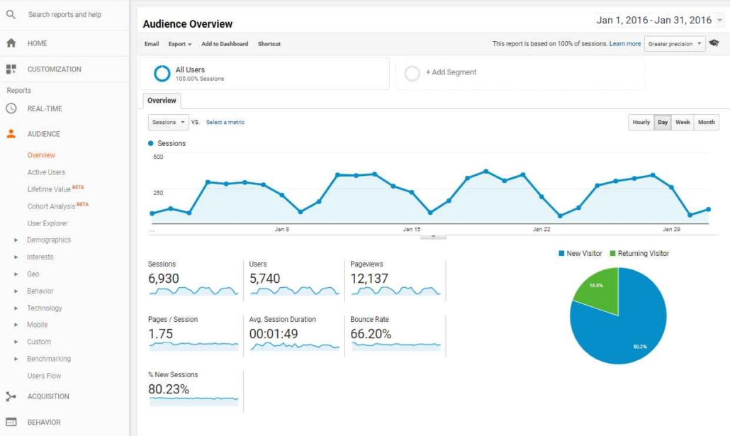 Top 5 Marketing Tools by Google Analytics