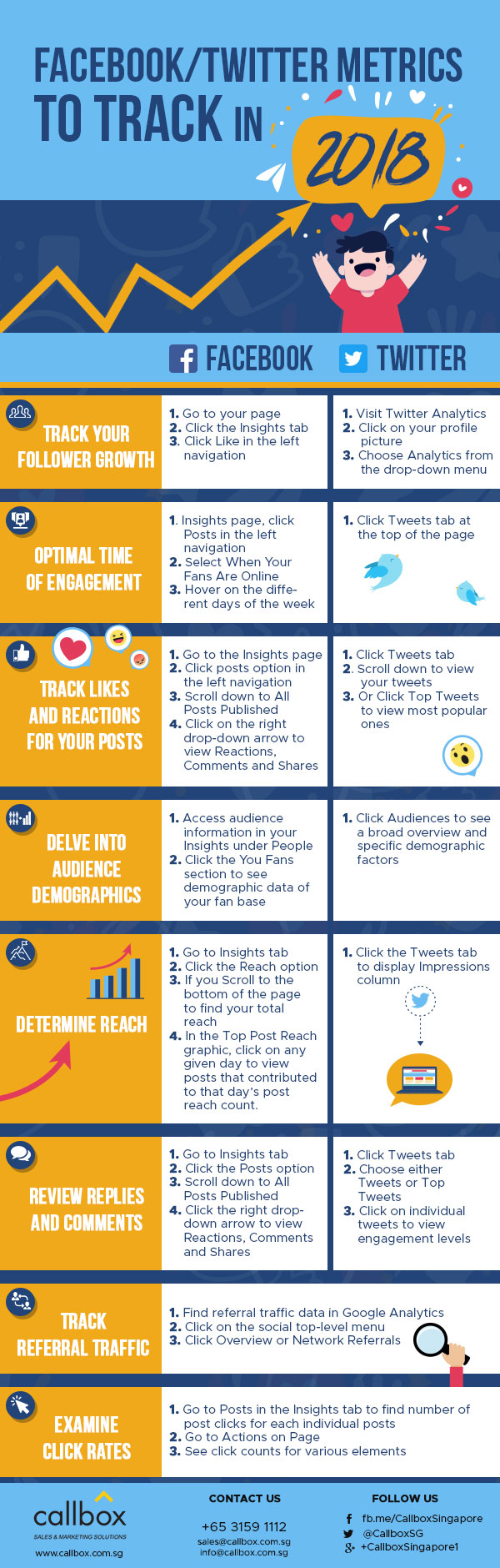 Facebook and Twitter Metrics to Track in 2018