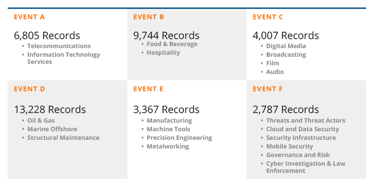 CS_OTH-B2B-Events-Firm-Gets-Solid-Registrations-from-Long-Term-Partnership-with-Callbox-records