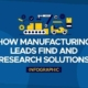 How Manufacturing Leads Find and Research Solutions