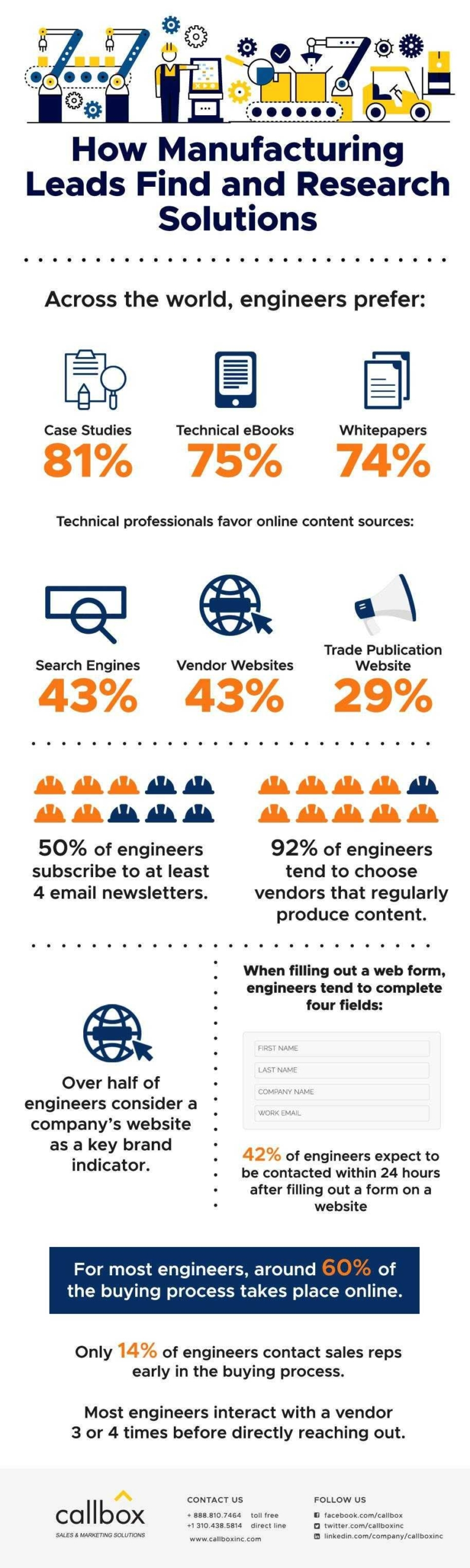 Infographics How Manufacturing Leads Find and Research Solutions