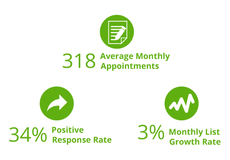 Long Term B2C Client Taps into Steady Flow of Appointments [Campaign results]