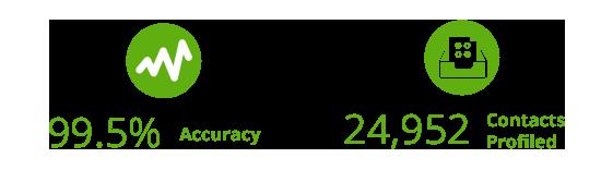 Callbox Data Profiling Campaign results