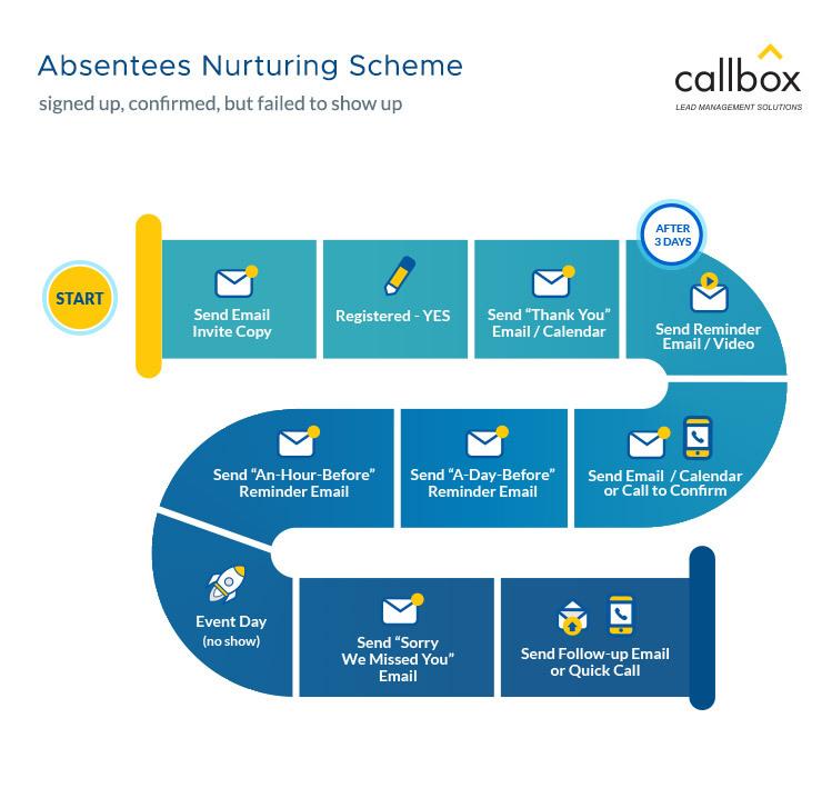 Absentees-Nurturing-Scheme