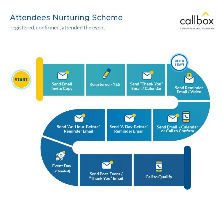 Attendees-Nurturing-Scheme
