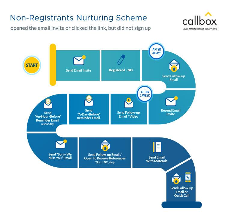 Non-Registrants-Nurturing-Scheme