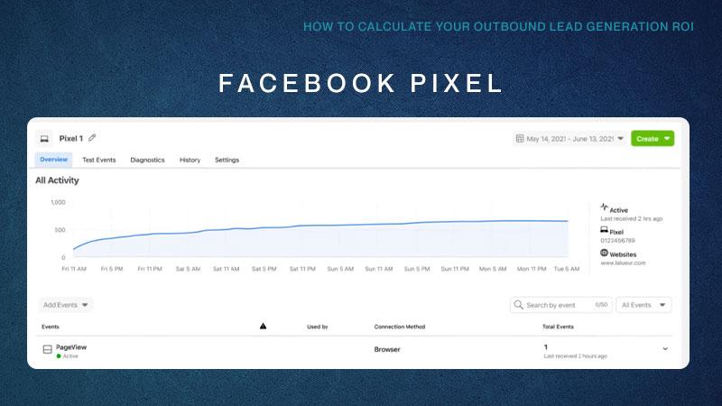 Screenshot of Facebook Pixel report