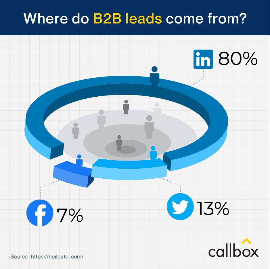 Source of B2B leads (Social Media)